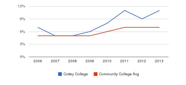 Cottey College Hispanic&nbsp(2006-2013)