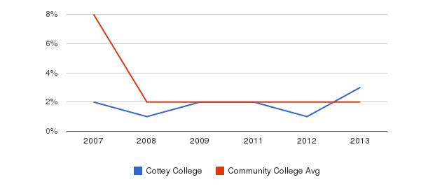 Cottey College More&nbsp(2007-2013)
