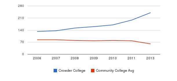 Crowder College Total Faculty&nbsp(2006-2013)
