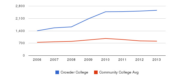 Crowder College Full-Time Students&nbsp(2006-2013)