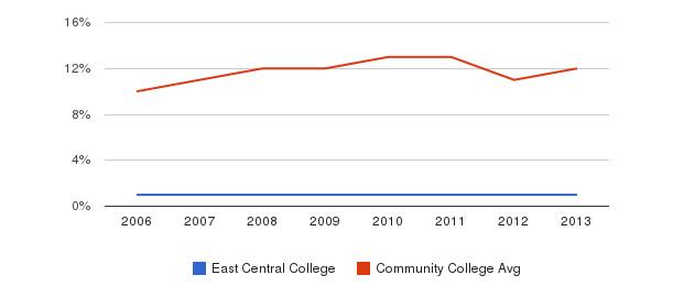 East Central College Black&nbsp(2006-2013)