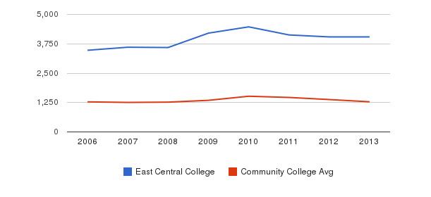 East Central College Total Enrollment&nbsp(2006-2013)