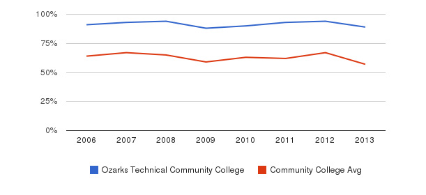 Ozarks Technical Community College White&nbsp(2006-2013)