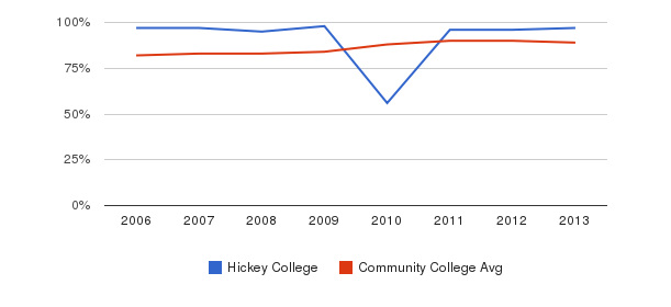 Hickey College % Students Receiving Some Financial Aid&nbsp(2006-2013)