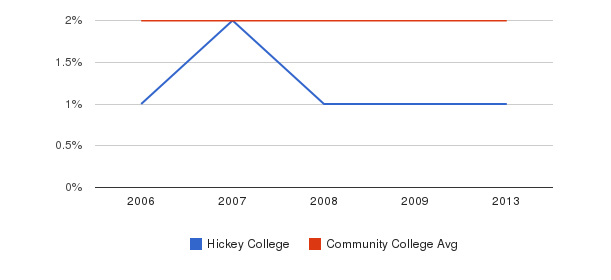 Hickey College Asian&nbsp(2006-2013)