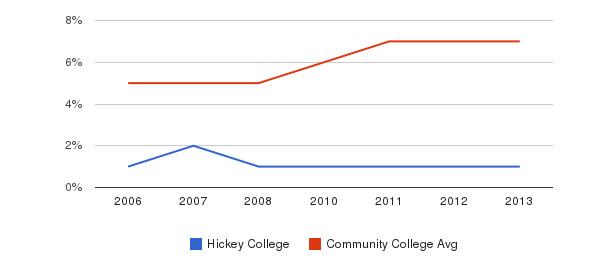 Hickey College Hispanic&nbsp(2006-2013)