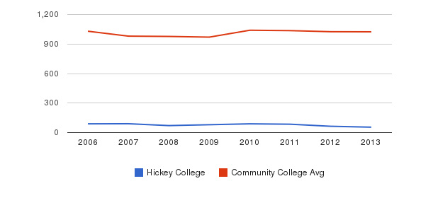 Hickey College Part-Time Students&nbsp(2006-2013)