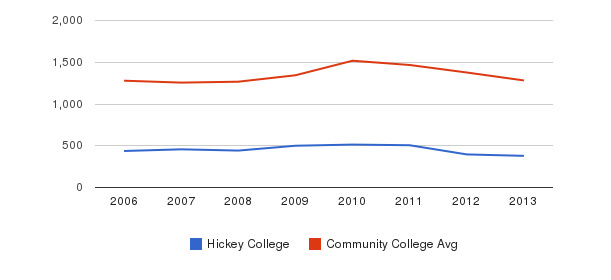 Hickey College Total Enrollment&nbsp(2006-2013)