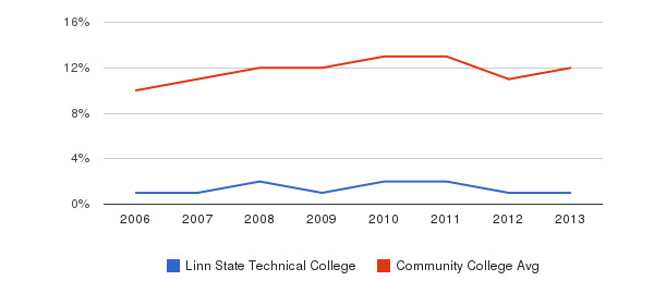Linn State Technical College Black&nbsp(2006-2013)
