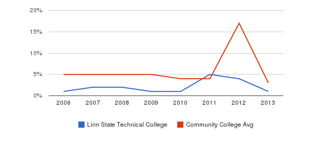 Linn State Technical College Unknown&nbsp(2006-2013)