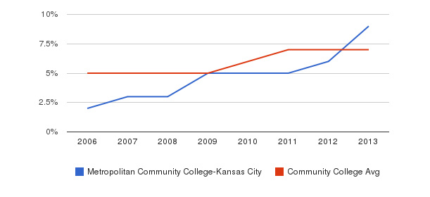 Metropolitan Community College-Kansas City Hispanic&nbsp(2006-2013)