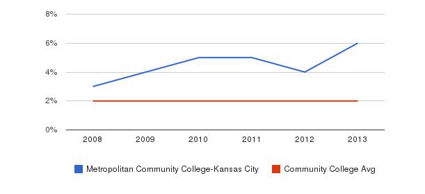 Metropolitan Community College-Kansas City More&nbsp(2008-2013)