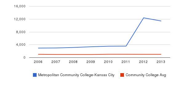 Metropolitan Community College-Kansas City Part-Time Students&nbsp(2006-2013)