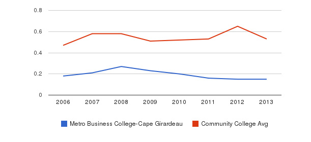 Metro Business College-Cape Girardeau Diversity Score&nbsp(2006-2013)