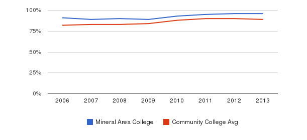 Mineral Area College % Students Receiving Some Financial Aid&nbsp(2006-2013)