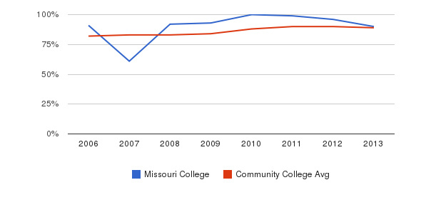 Missouri College % Students Receiving Some Financial Aid&nbsp(2006-2013)
