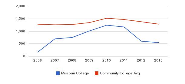 Missouri College Total Enrollment&nbsp(2006-2013)