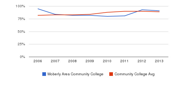 Moberly Area Community College % Students Receiving Some Financial Aid&nbsp(2006-2013)