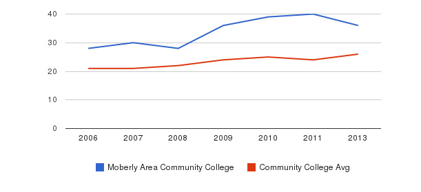 Moberly Area Community College student staff&nbsp(2006-2013)