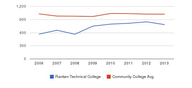 Ranken Technical College Part-Time Students&nbsp(2006-2013)