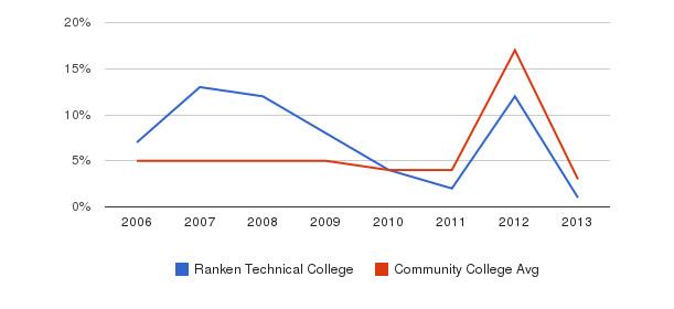 Ranken Technical College Unknown&nbsp(2006-2013)