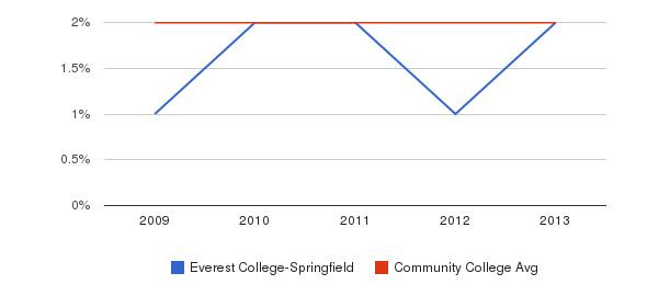 Everest College-Springfield More&nbsp(2009-2013)