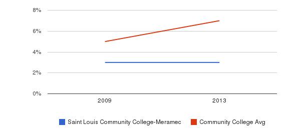 Saint Louis Community College-Meramec Hispanic&nbsp(2009-2013)