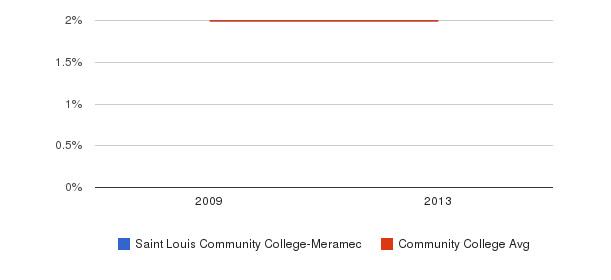 Saint Louis Community College-Meramec More&nbsp(2009-2013)
