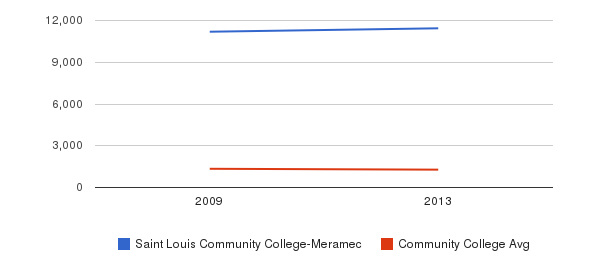 Saint Louis Community College-Meramec Total Enrollment&nbsp(2009-2013)