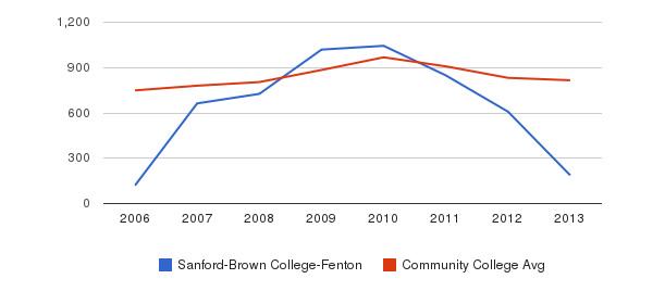 Sanford-Brown College-Fenton Full-Time Students&nbsp(2006-2013)