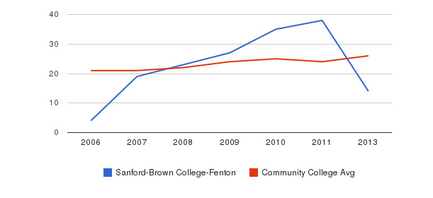 Sanford-Brown College-Fenton student staff&nbsp(2006-2013)