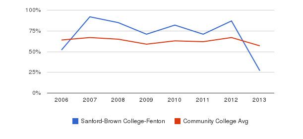 Sanford-Brown College-Fenton White&nbsp(2006-2013)