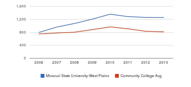 Missouri State University-West Plains Full-Time Students&nbsp(2006-2013)