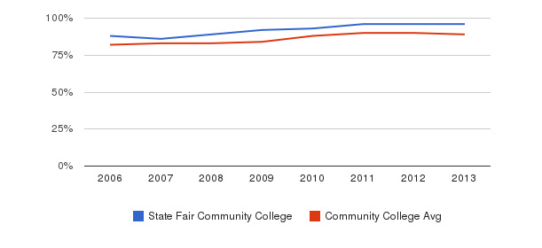 State Fair Community College % Students Receiving Some Financial Aid&nbsp(2006-2013)