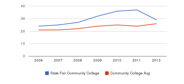 State Fair Community College student staff&nbsp(2006-2013)