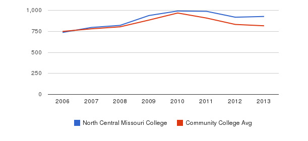 North Central Missouri College Full-Time Students&nbsp(2006-2013)