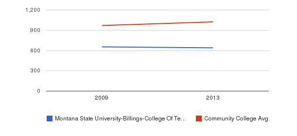 Montana State University-Billings-College Of Technology Part-Time Students&nbsp(2009-2013)