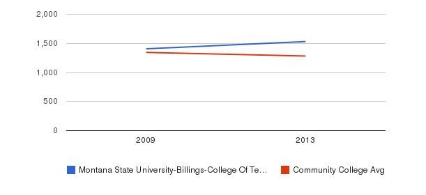 Montana State University-Billings-College Of Technology Total Enrollment&nbsp(2009-2013)