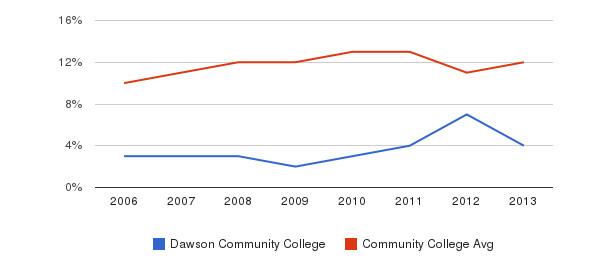 Dawson Community College Black&nbsp(2006-2013)
