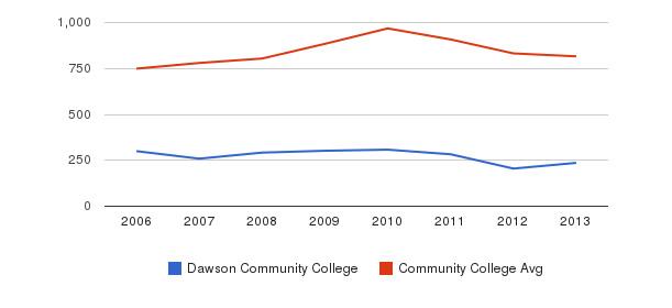 Dawson Community College Full-Time Students&nbsp(2006-2013)