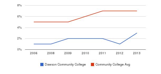 Dawson Community College Hispanic&nbsp(2006-2013)