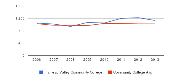 Flathead Valley Community College Part-Time Students&nbsp(2006-2013)