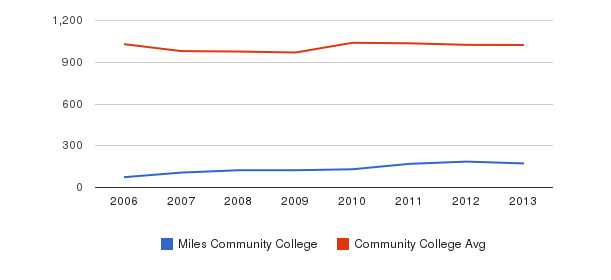 Miles Community College Part-Time Students&nbsp(2006-2013)