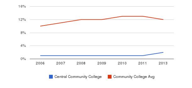Central Community College Black&nbsp(2006-2013)
