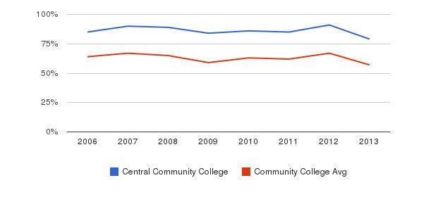 Central Community College White&nbsp(2006-2013)