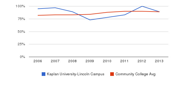 Kaplan University-Lincoln Campus % Students Receiving Some Financial Aid&nbsp(2006-2013)