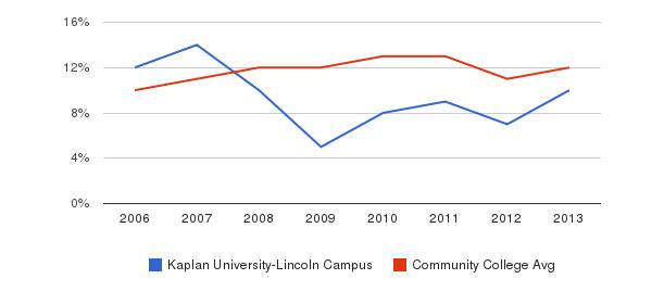Kaplan University-Lincoln Campus Black&nbsp(2006-2013)