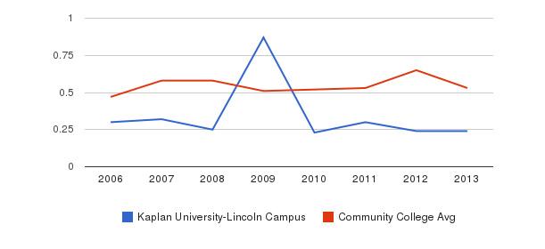 Kaplan University-Lincoln Campus Diversity Score&nbsp(2006-2013)