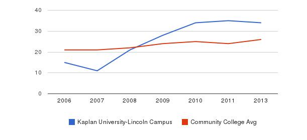 Kaplan University-Lincoln Campus student staff&nbsp(2006-2013)