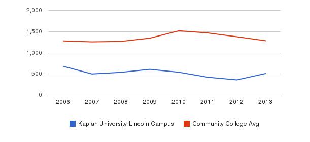 Kaplan University-Lincoln Campus Total Enrollment&nbsp(2006-2013)